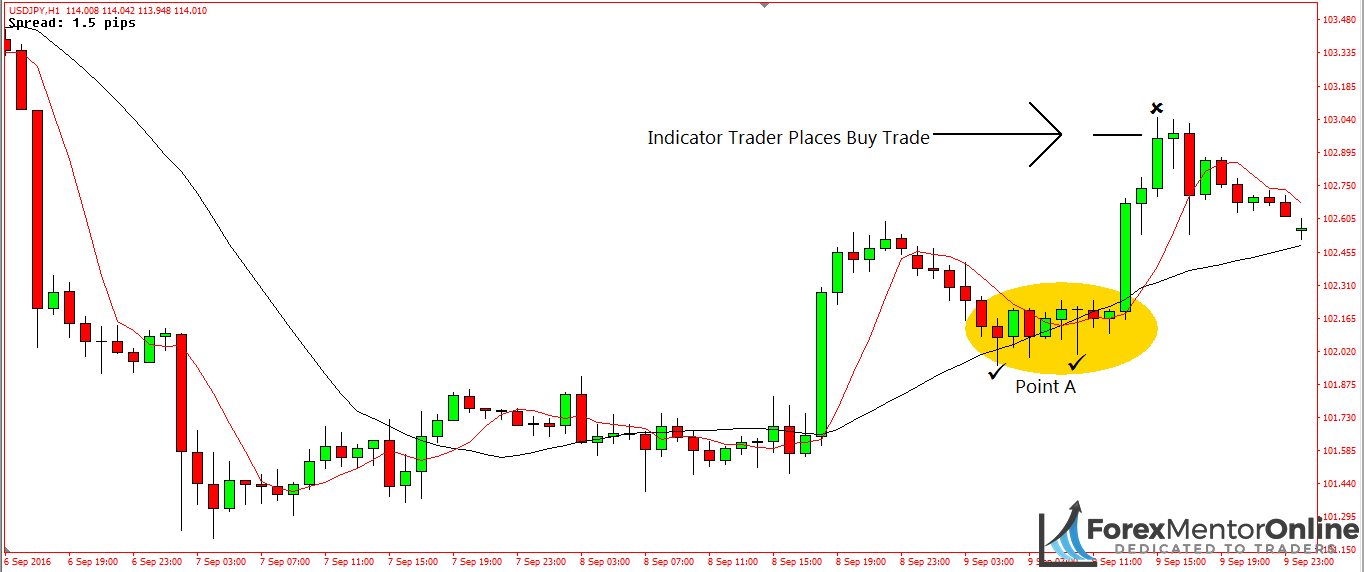 image of price action before moving average crossover