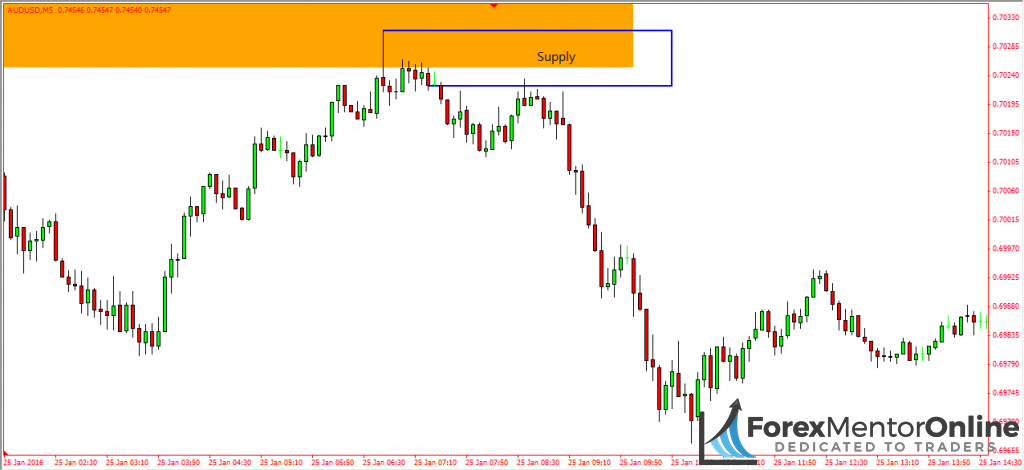 image of supply zone on 5 minute chart of eur/usd