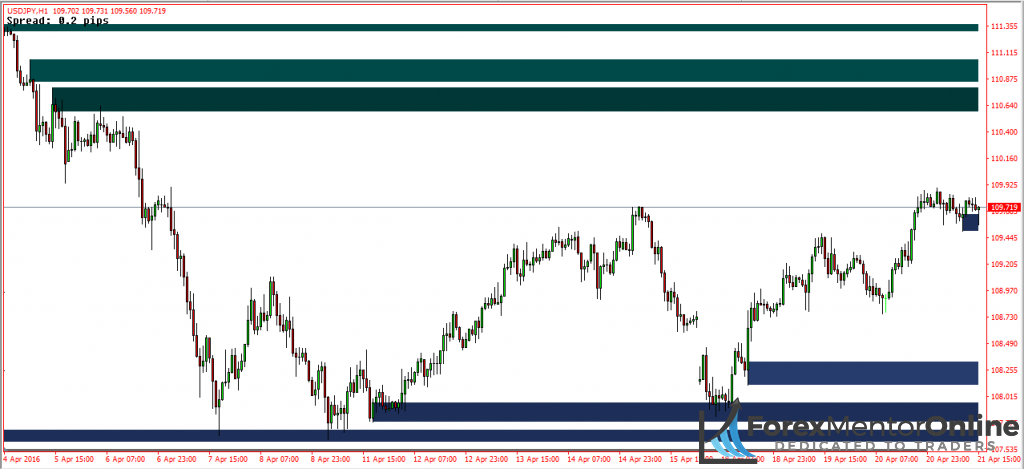 image of supply and demand zone indicator