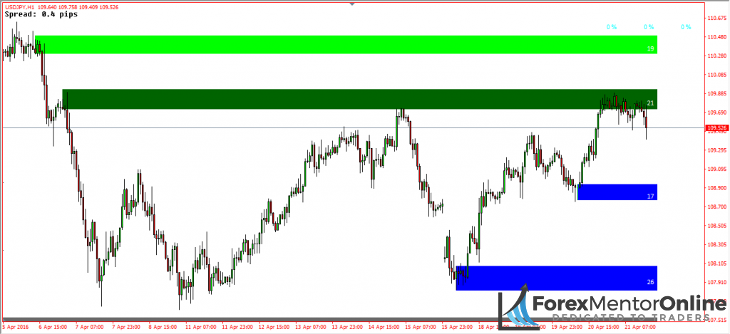 image of supply and demand zones drawn with rectangle reader indicator