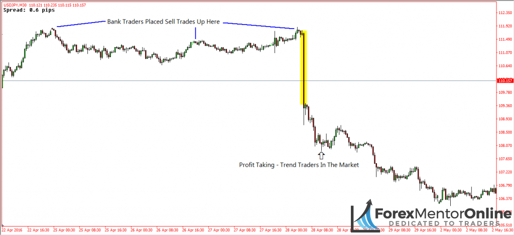 image of downswing on usd/jpy
