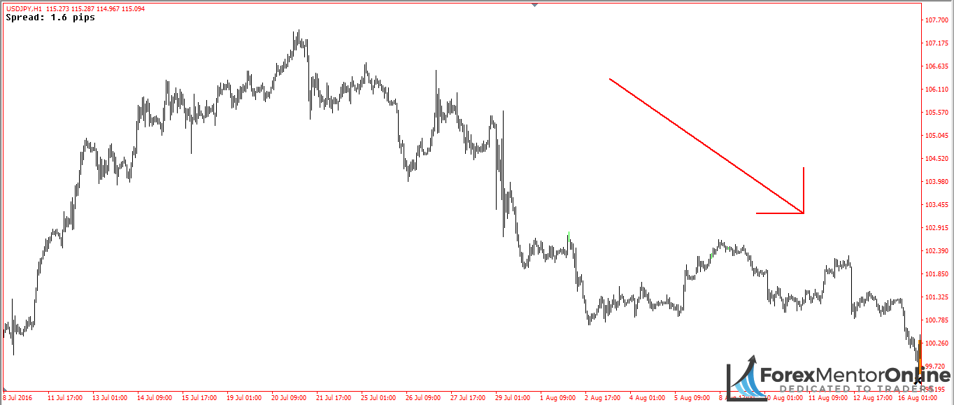 image of downswing on 1hour chart of usd/jpy