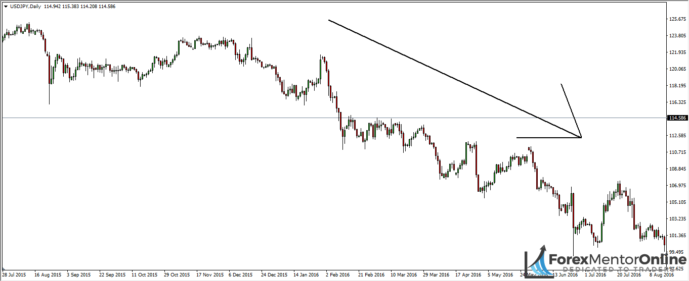 image of downsiwng on daily of usd/jpy