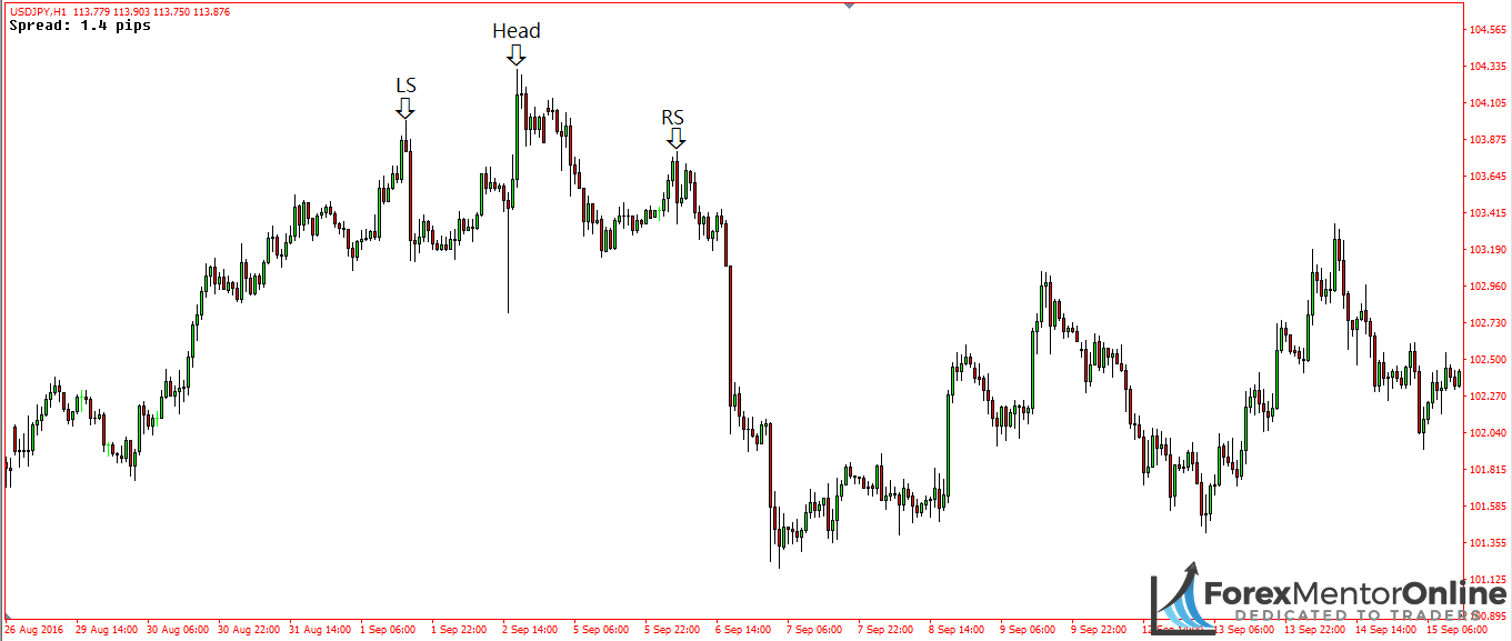 image of head and shoulders pattern on 1hour chart usd/jpy