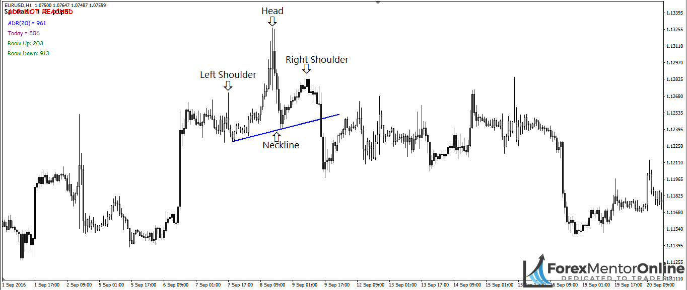 image of head and shoulders pattern with neckline