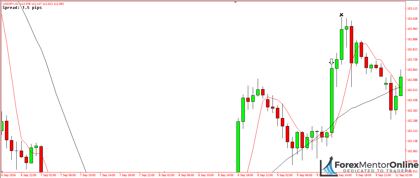 image of moving average crossover