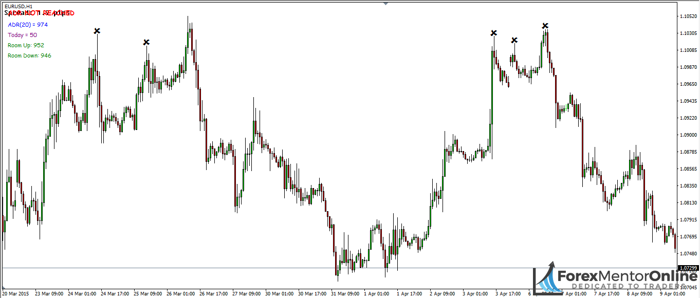 image of reversals on 1 hour chart of usd/jpy